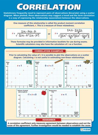 Correlation Poster Statistics Math Maths A Level Teaching Math