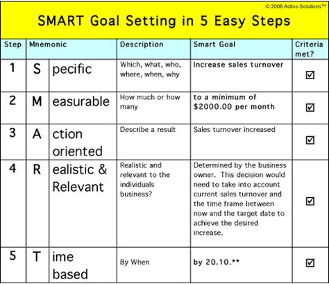 Smart Action Plan Template SMART method to identify the - sample personal action plan