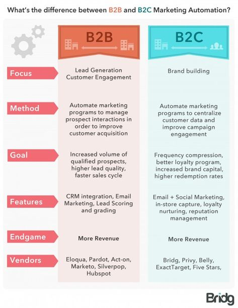 How Does Digital Marketing Differ From B2b To B2c Digitales Marketing Marketing B2c