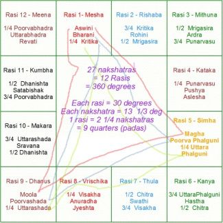 3rd House Meaning In Vedic Astrology