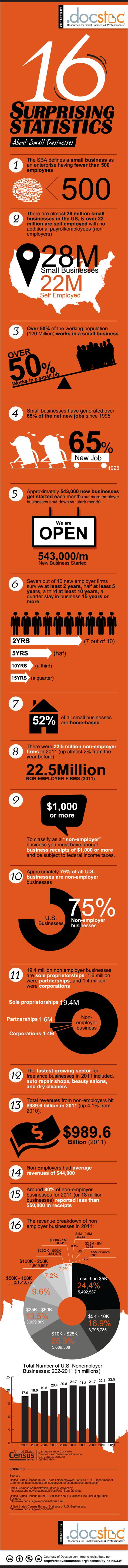 16 Astonishing Statistics About Small Businesses in America
