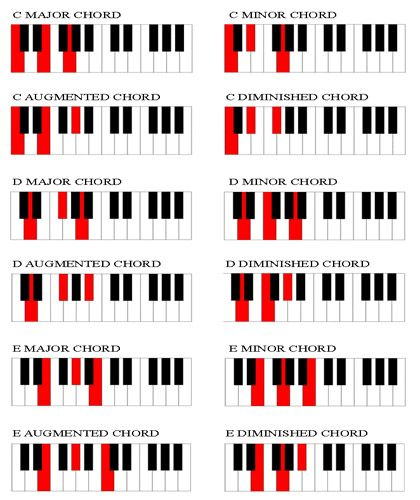 Get A Free Piano Chords Chart Here Learn How To Build Chords With