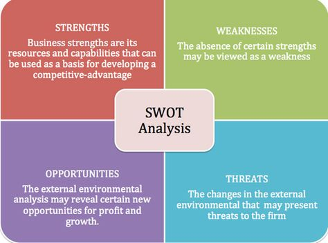 SWOT Analysis Digital Citizenship and Learning Pinterest - Product Swot Analysis Template