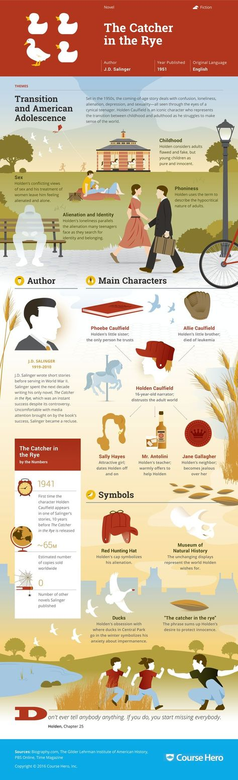 an analysis of the main characters in the catcher in the rye Comparative analysis of a catcher in the rye by jd salinger and speak by laurie halse anderson dilemma, but also both react in such comparable ways the resemblance of the characters' struggles because of alienation in the popular novels the catcher in the rye and speak is astonishing.
