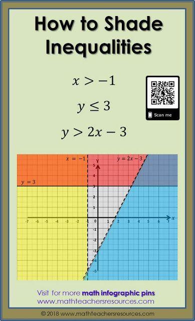 370 Algebra Ideas Algebra Middle School Math High School Math