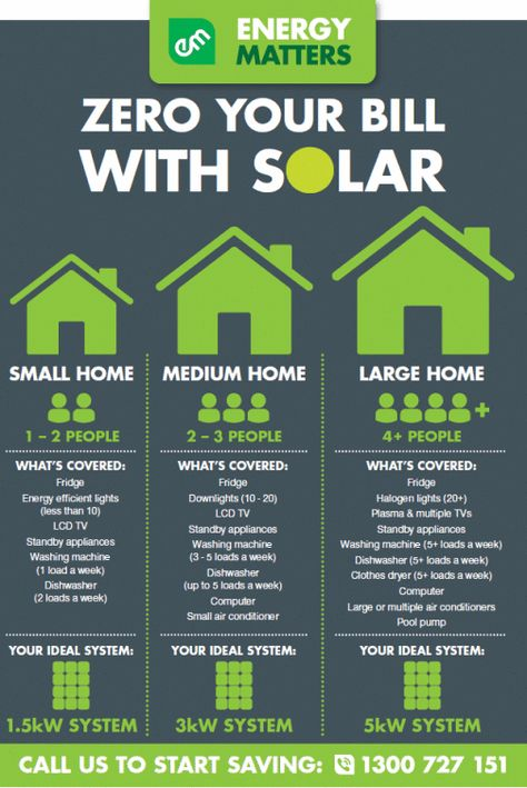 How Many Solar Panels Needed 2 Power A Home? ~ www.energymatters.com.au/residential-solar/home-solar-sizing/ #solarenergy