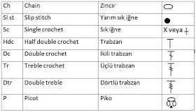 DC, HDC, TR, DTR, DC2TOG, HDC2TOG - (Basic Crochet Terms) - YouTube | 161x280