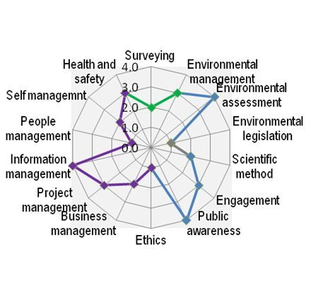 Competency Framework for the Clinical Research Professional - excel assessment