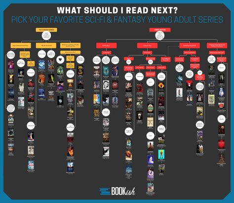 Elizabeth Rowe and Kelly Gallucci have created for Bookish, the website where you can find hand-picked book recommendations, two charts YA readers…