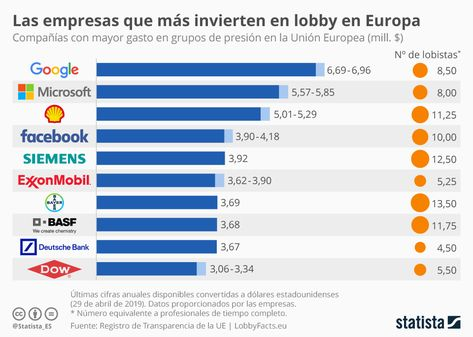 10 empresas que más invierten en lobby en Europa #infografia #infographic - TICs y Formación