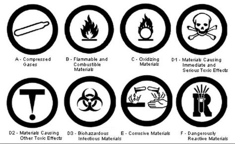 Image Result For Whmis Symbols And Meanings Symbols And Meanings Similar Triangles Science Resources