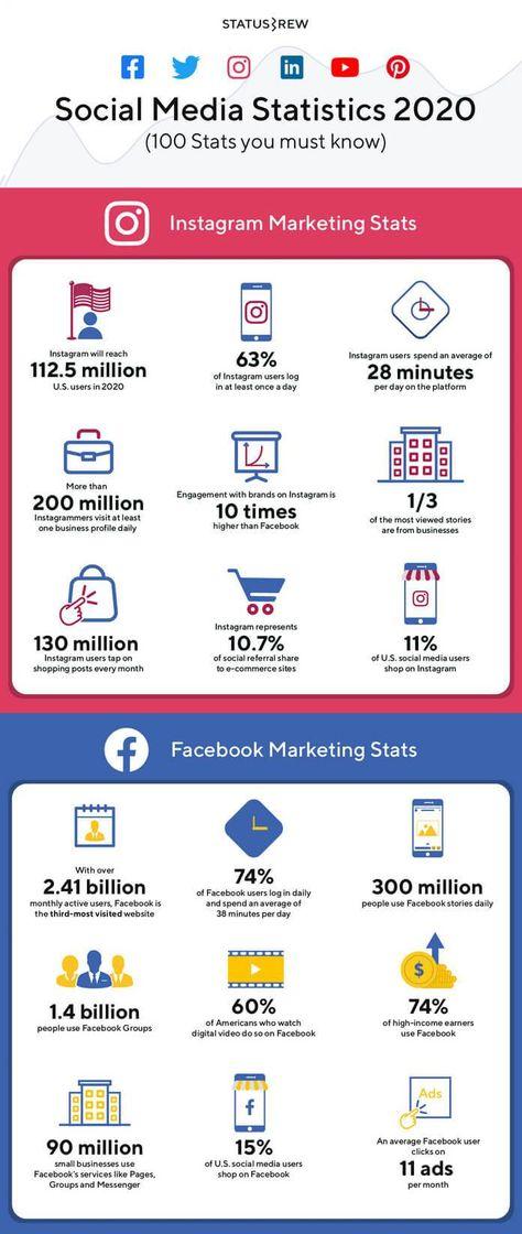 100 Social Media Statistics For 2021 [+Infographic] | Statusbrew