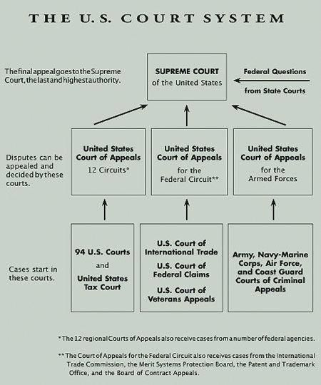 united state court images | Federal Courts & Case Law