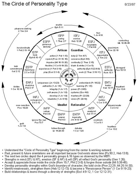 Jung personality types with their spiritual strengths / weaknesses