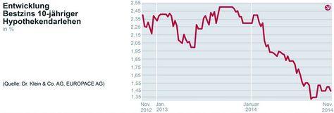 Konjunktur in den USA zieht an – Jetzt auf www.immobilien-journal.de