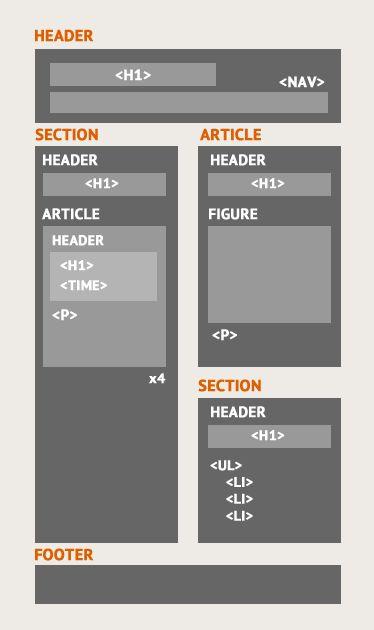 Come realizzare una pagina in Html5: novità e semantica