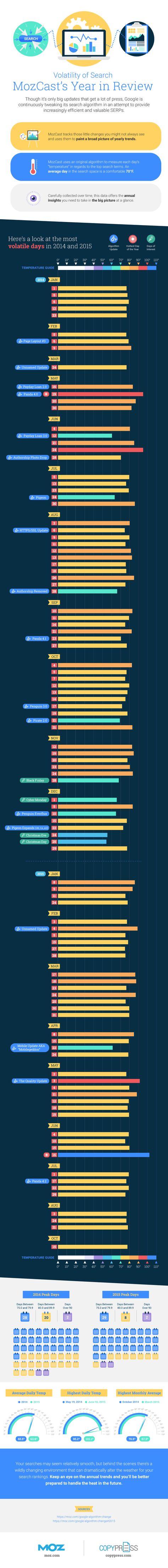 #Infographie : La Météo #SEO 2015 - O.Andrieu Abondance