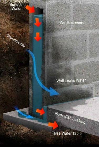 Wet And Leaking Basement Wall Waterproofing Basement Foundation Leaking Basement Basement Walls