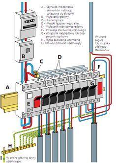 Instalacja Tablicy Rozdzielczej Porady Leroy Merlin Electrical Installation Home Electrical Wiring Electrical Projects