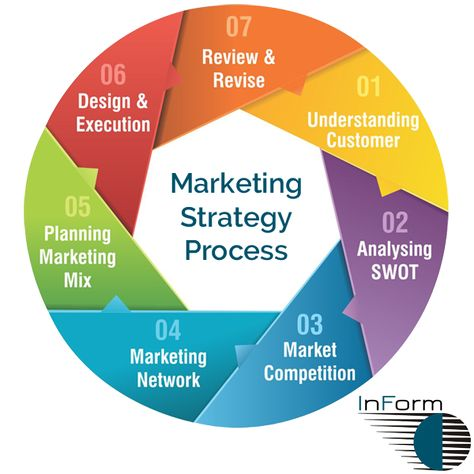 Creating An Effective Marketing Strategy The Foundation For