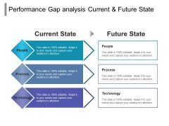 Performance Gap Analysis Current And Future State Ppt Powerpoint Presentation Layouts Slide Download Presentation Layout Powerpoint Presentation Current