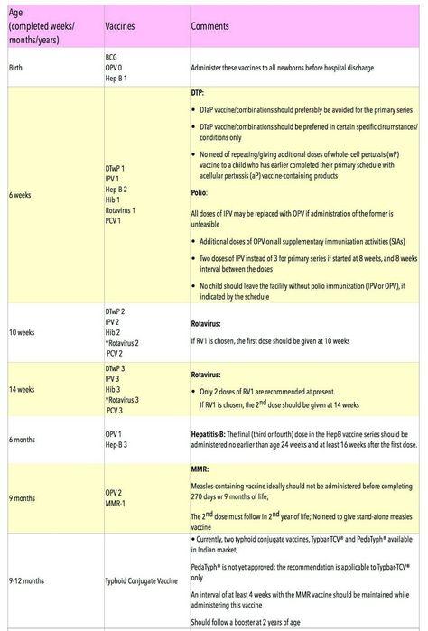 Latest Vaccination Chart India Immunization Schedule