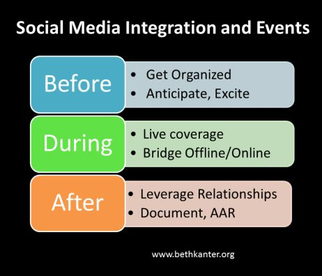 Tips and Tools for Integrating Social Media Into Your Nonprofit Event Marketing Plan