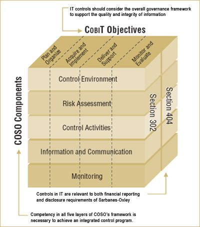Coso Enhances Its Internal ControlIntegrated Framework  Internal