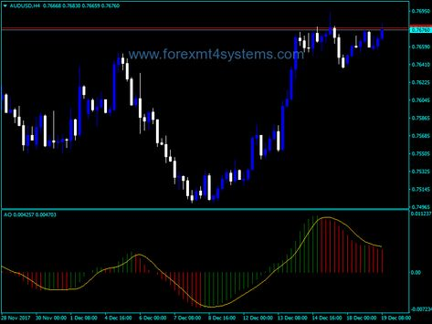 Forex Extended Awesome Oscillator Alerts Indicator Forex
