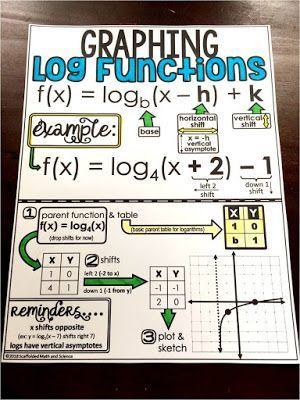 Graphing Logarithmic Functions Cheat Sheet School Algebra Math Cheat Sheet High School Math