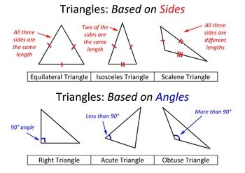 Poster About Different Types Of Triangles In 2020 Different Types Of Triangles Triangles Activities Right Triangle