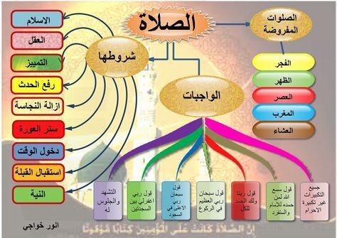 مدونة مقرر إنتاج الوسائل التعليمية واستخدامها الصلاة Blog Blog Posts Post