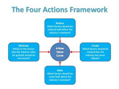 4-actions-framework Business Transformation Value innovation