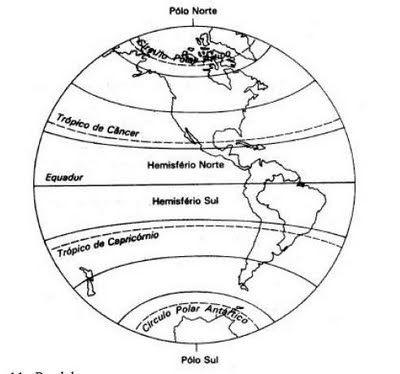 Geografia Representacoes Da Terra Linhas Imaginarias Paralelos