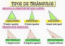 Mis Cosas De Maestra Triángulos Clasificación Según Sus Lados Y Según Sus ángulos Tipos De Triangulos Clasificacion De Triangulos Angulos Matematicas