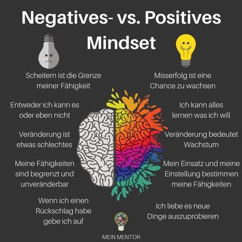 Mindset Grafik - negatives versus positives Mindset