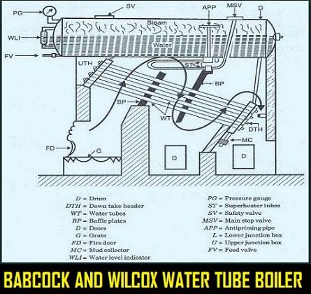 Babcock And Wilcox Boiler Working Construction Boiler Terms Adv Disadv Boiler Water Tube Safety Valve