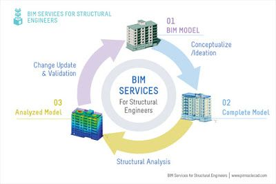 The Basic Principles Of Bim :: Marelich Mechanical