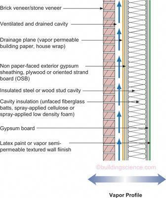 Interior Design Near Me Interiorsoftwaredesign Interiorview Cavity Insulation Brick Veneer Interior Wall Insulation