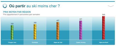 Ou Partir Moins Cher Au Ski 1er Mars Ski Alpes Du Nord Alpes Du Sud