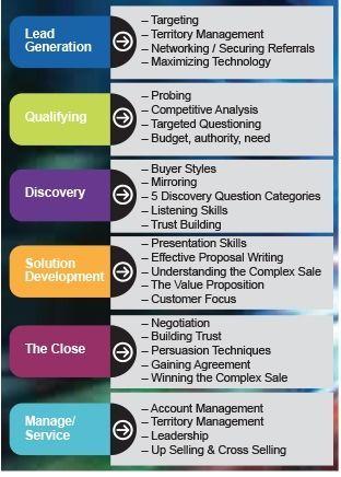 Sales Training Topics Businessmanagementassociate Training