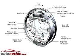 Tipos de frenos mecánicos