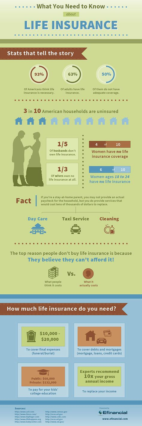 What You Should Know About Life Insurance Infographic Sfgate