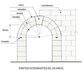 Partes Integrantes De Un Arco Arquitectonico Arcos Arquitectura Dibujo Arquitectonico De Interiores Dibujo Arquitectura Gotica