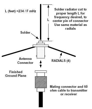 A Ground Plane Antenna Is A Very Simple Antenna It Is A Quarter Wave Vertical Radiator And Four Radials That Simulate Ham Radio Antenna Antenna Radio Antenna