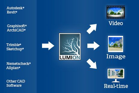 Lumion Pro 5 7 3D For Mac Full Free Download-Just 4 PC | Just 4 PC
