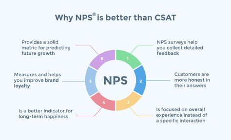 Why NPS is better than CSAT