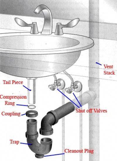 Plumbing Solder Jet Plumbing Reno Plumbing 247 Plumbing A Bathroom Is It Hard Winnelson Plumbing In 2020 Install Bathroom Sink Bathroom Sink Drain Diy Plumbing