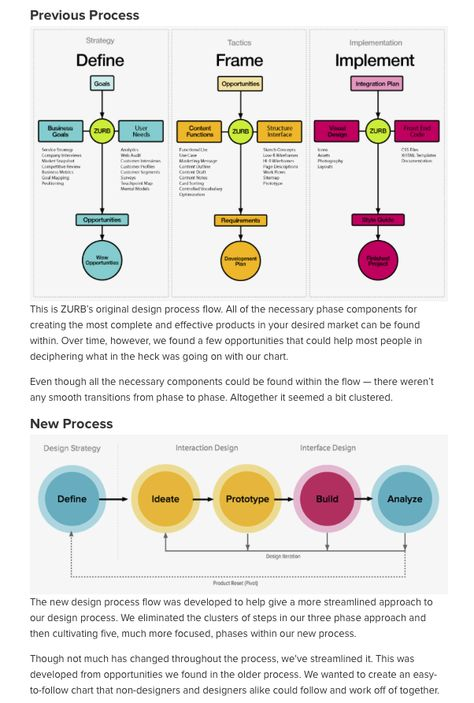 Process UX + Research Pinterest Ui ux - process flow in word