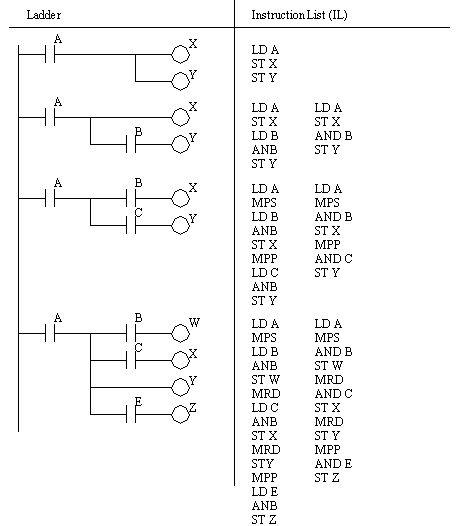 Siemens plc s7 300 ladder diagram programming example pulse siemens plc s7 300 ladder diagram programming example pulse generator httpplchelpcenter20160723siemens plc s7 300 ladder diagram pr ccuart Choice Image